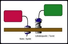 Eyelet Turret